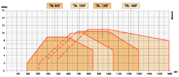 горелки baltur tbl 85 p