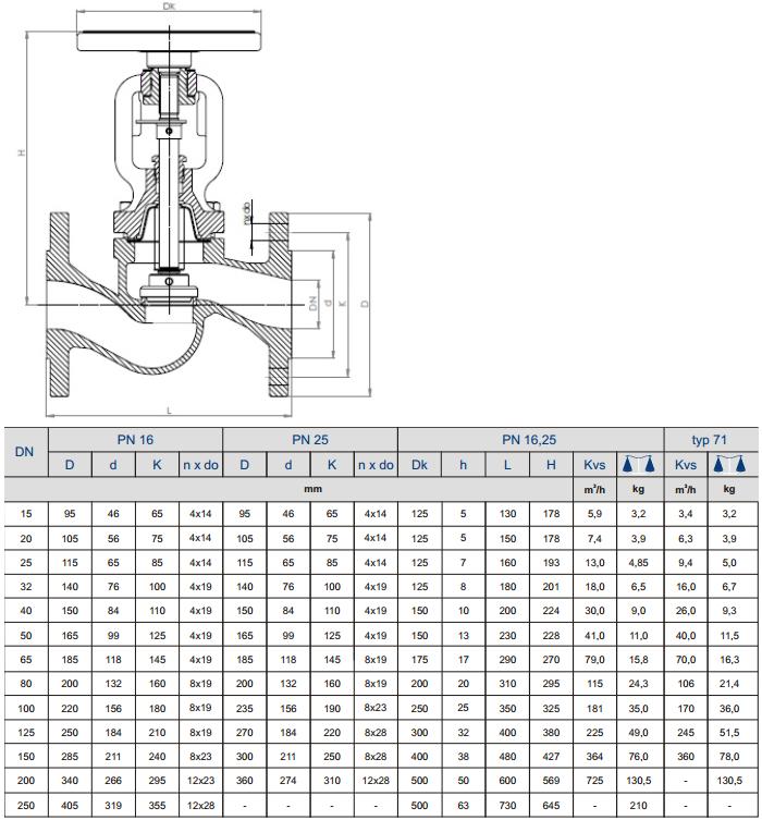 Характеристика вентиля Zetkama 234